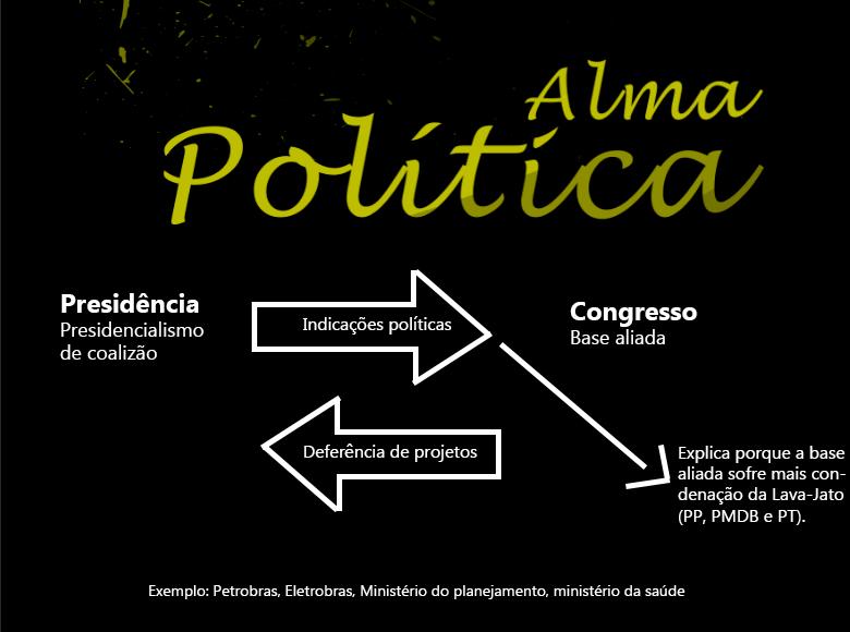 Presidencialismo de coalizão.png