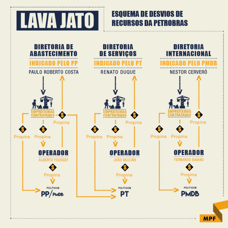 Lava Jato Infográfico