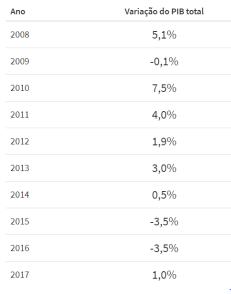 PIB2008ate2017.PNG